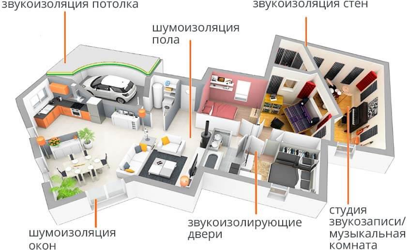 Шумо и теплоизоляция квартиры